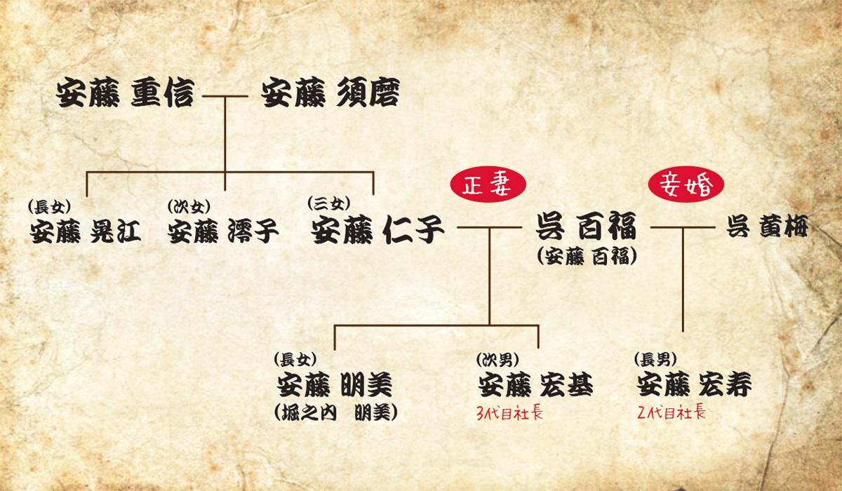 まんぷく家系図
